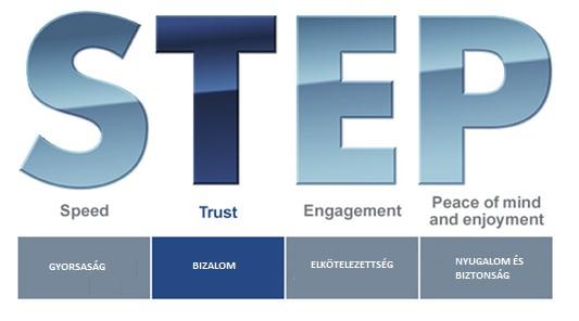 A Subaru vezetőinek középtávú tervezése a STEP